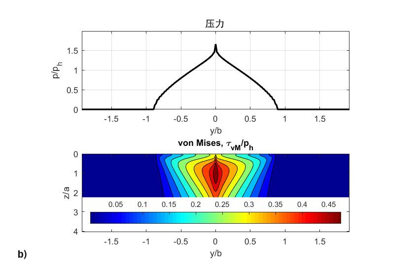 图8:b) 最终无量纲压力,von Mises剪切应力,
