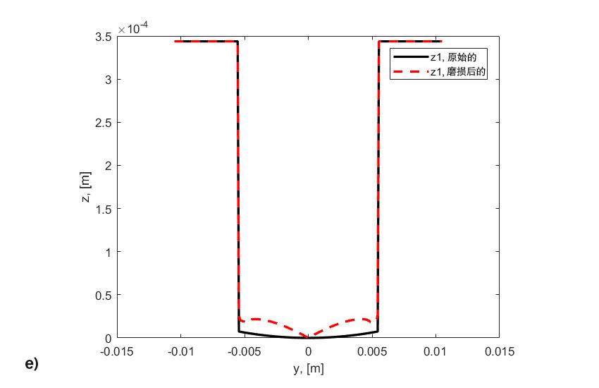 图8:e) 滚子的原始和磨损轮廓。在滚动碾压通过3,100万次后,滚子失效,寿命终止。