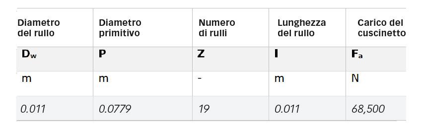 Tabella 1: Parametri principali della geometria di un cuscinetto 81212 TN e carico applicato.