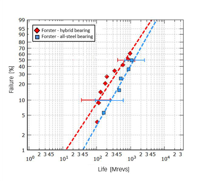 Endurance life of hybrid and all-steel size 7208 bearings