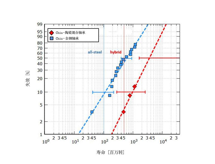 图7b:在具有挑战性的润滑环境中,分别在最大赫兹压力2.6 GPa和2.3 GPa下测试的陶瓷混合和全钢7208型轴承的计算以及测试耐久寿命[9]