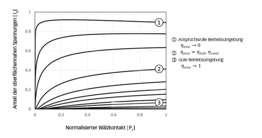 Bild 6: Anteil der oberflächennahen Spannungen bei Hybridlagern in Abhängigkeit von der Belastung und der Schmierumgebung