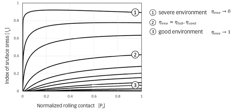 Index of surface stress of hybrid bearings
