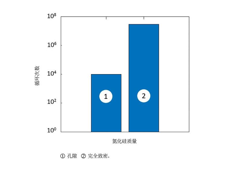 图2: 陶瓷滚动体疲劳强度的改善[7].