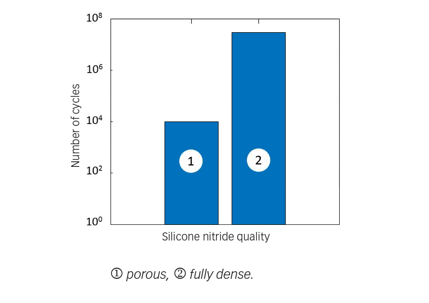 Progress of fatigue strength in ceramic rolling elements