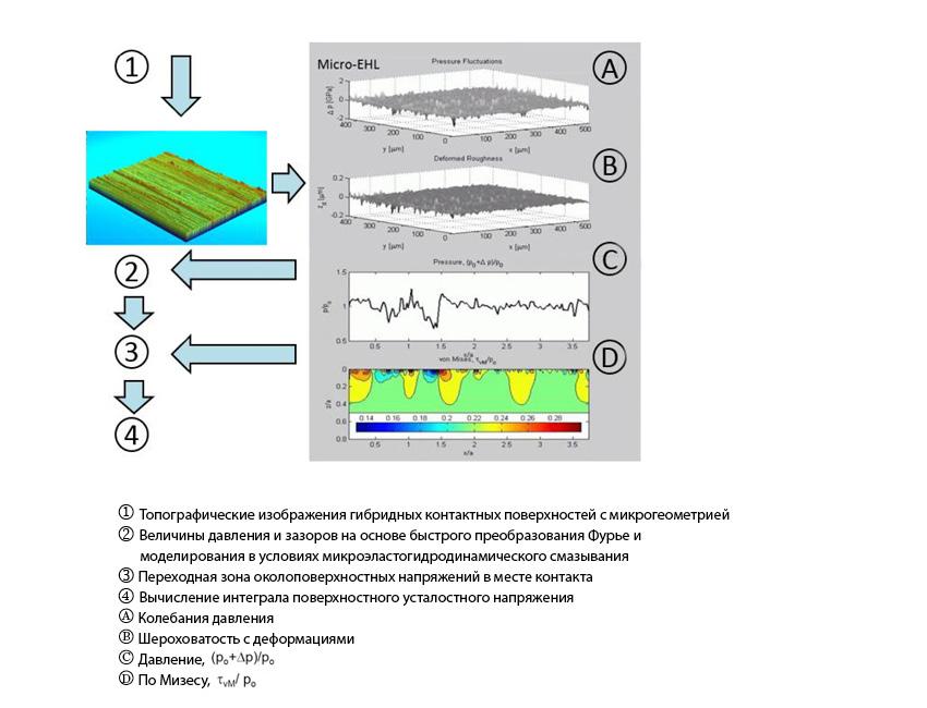 Рис. 5: Блок-схема расширенного моделирования в условиях микроэластогидродинамического смазывания для оценки поверхностных усталостных повреждений.