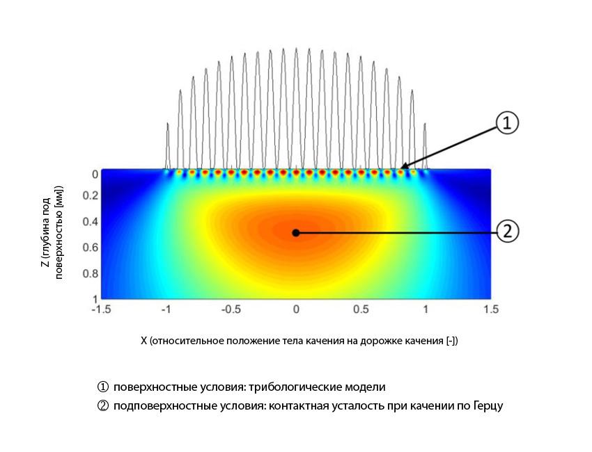Рис. 4: Разделение поверхностных и подповерхностных условий в обобщённой модели для расчёта ресурса подшипников.