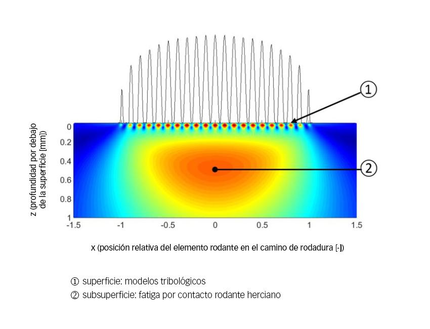 Fig. 4: Separación de superficie y subsuperficie, tal como se ha propuesto en el GBLM.