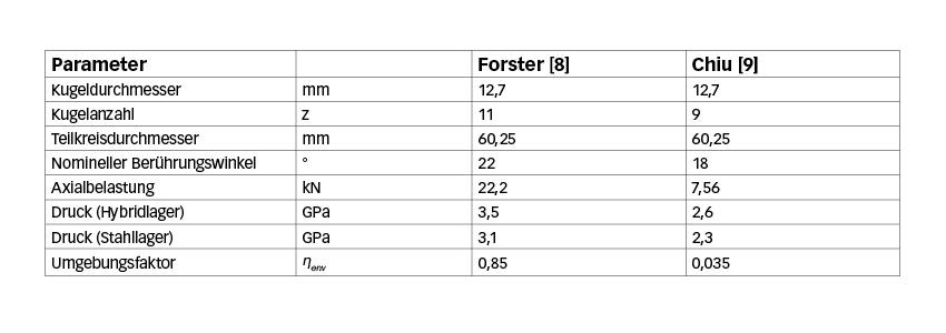 Tabelle 1 – Schrägkugellager der Lagergröße 7208 in Hybrid- und Stahlausführung, geometrische Angaben und Prüflasten