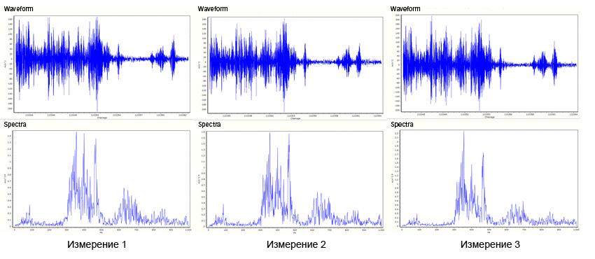 Высокая воспроизводимость сигнала в одной и той же части пути на разных рейсах обеспечивает достоверность измерений.