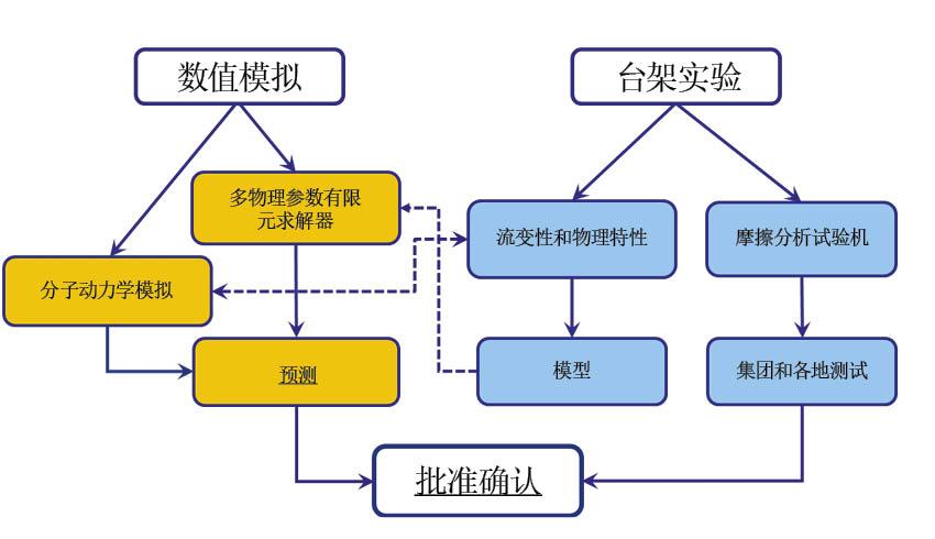 图1:图表描述了LaMCos实验室开发的一种定量的研究润滑和润滑剂的多物理场、多尺度、多手段的方法。