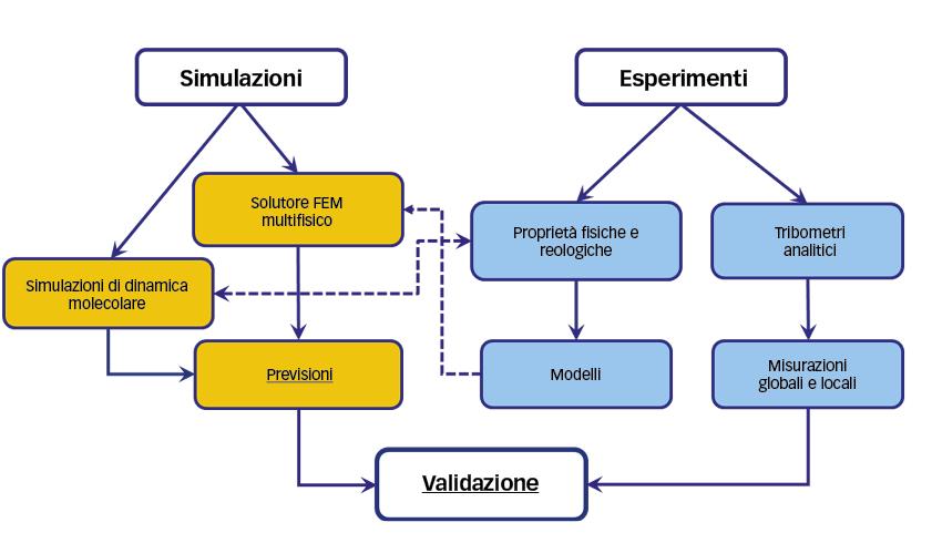 Grafico che descrive l'approccio multilivello, multiscala e multifisico alla lubrificazione e ai lubrificanti sviluppato presso il LaMCoS-INSA Lyon.
