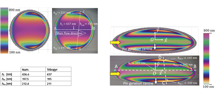 Fig. 2: Validation of numerical simulations by experiments (here, film thickness measurements) in rolling, sliding and spinning lubricated contacts.