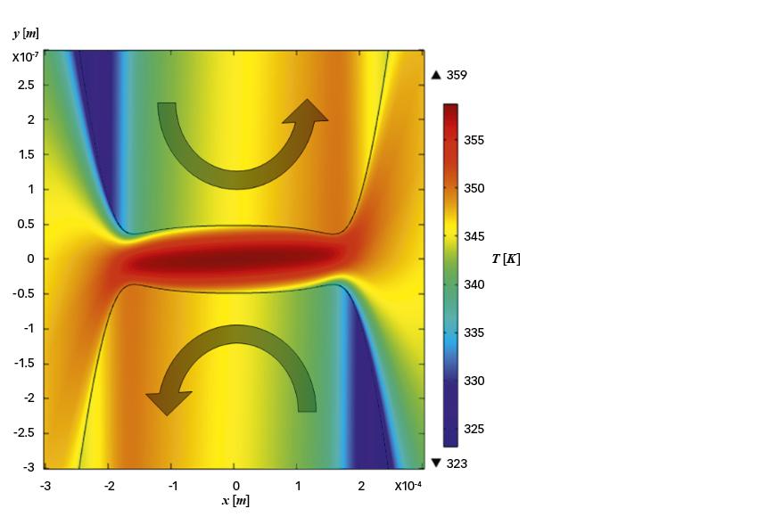 Fig. 3: Campo di temperatura in un contatto a lubrificazione elastoidrodinamica con velocità di trascinamento pari a zero