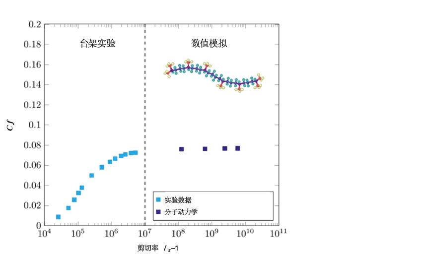 图7:在313 K和1.2 GPa条件下,异三十烷(角鲨烷)的摩擦系数(如上所示)。