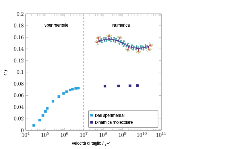 Coefficiente di attrito dello squalene a 313 K e 1,2 GPa.