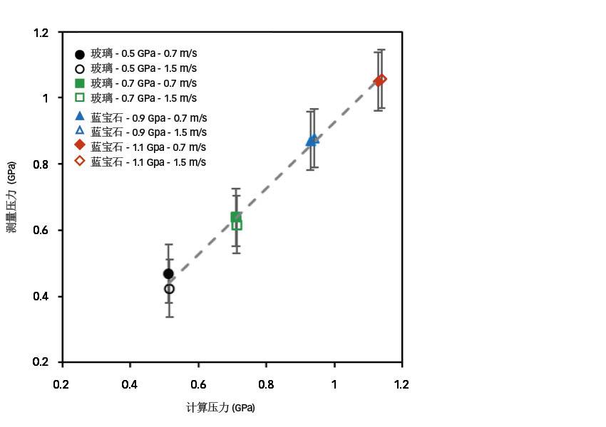 图4:通过分散在润滑油中的纳米传感器的荧光响应,获得的在圆形接触中心原位测量压力与计算得出压力之间的对比(虚线是为了方便观察,其斜率为1)。