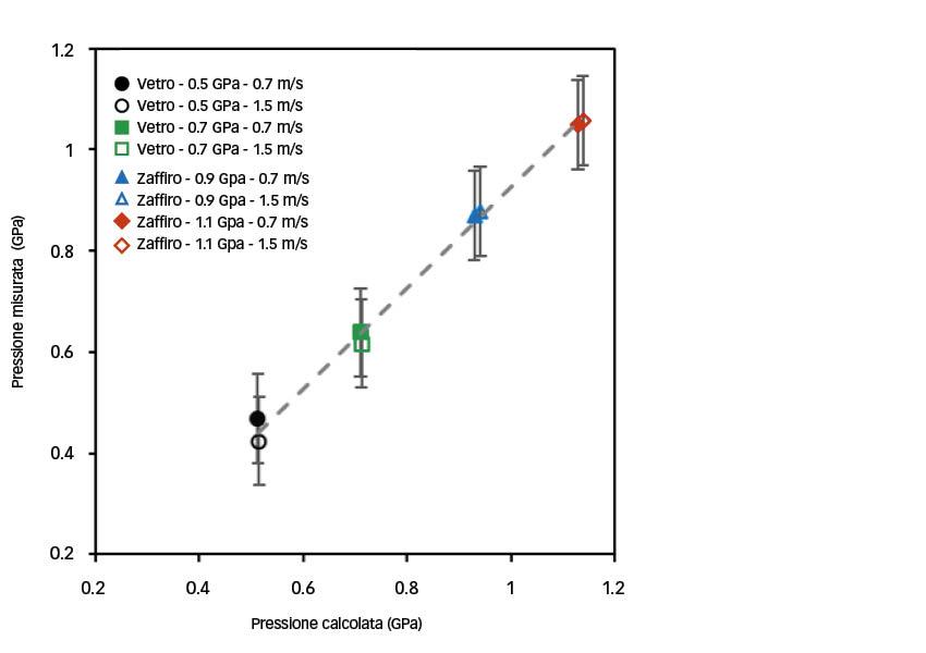 Fig. 4: Pressioni misurate ottenute in situ al centro di un contatto circolare mediante la risposta alla fluorescenza di nanosensori dispersi nel lubrificante rispetto a pressioni calcolate (la linea tratteggiata serve come guida e indica una pendenza pari a 1).