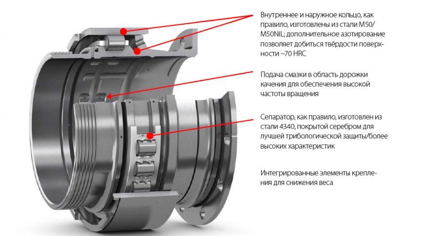 Рис. 10: Цилиндрический роликоподшипник основного вала двигателя.