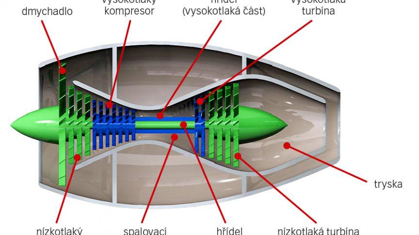 Princip fungování dvouproudového motoru.
