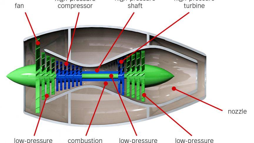 Fig. 5: Principle of a turbofan engine.
