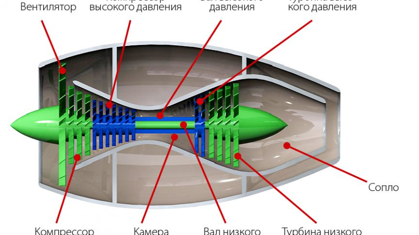 Рис. 5: Устройство турбовентиляторного двигателя.