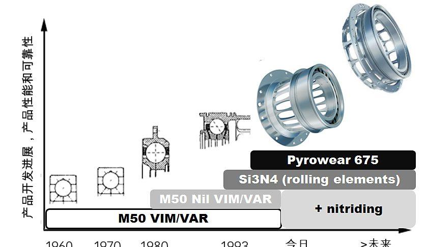 图7:材料、热处理和制造技术的进步,一直是主轴发动机轴承发展的关键因素,包括性能提升和应用集成结构能力的提升。