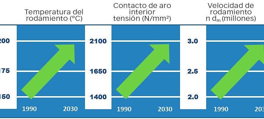 Fig. 8: Tendencias de las condiciones de funcionamiento pico de los rodamientos de bolas (carga de empuje) para motores de eje principal del sector aeroespacial.