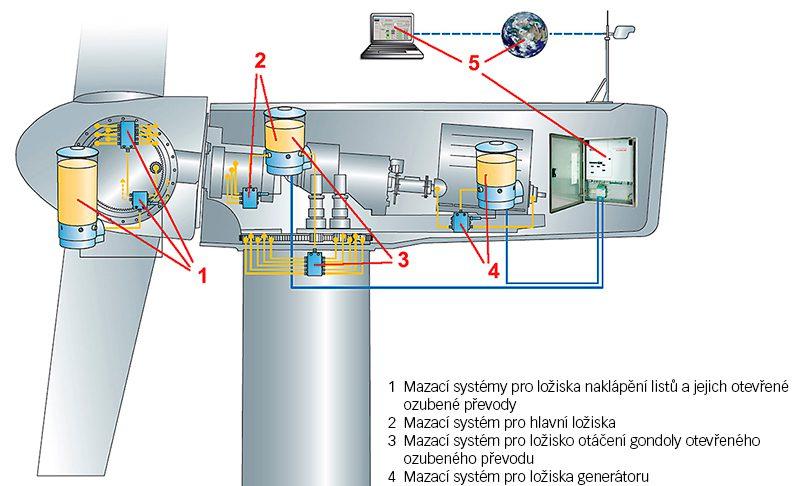 Obr. 2: Uložení mazání ve větrné turbíně