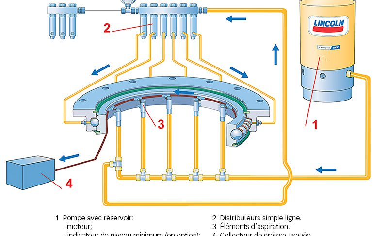 Fig. 7: SKF single-line lubrication system.
