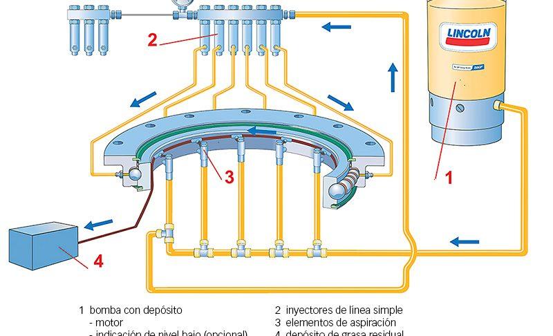Fig. 7: Sistema de lubricación de línea simple de SKF.