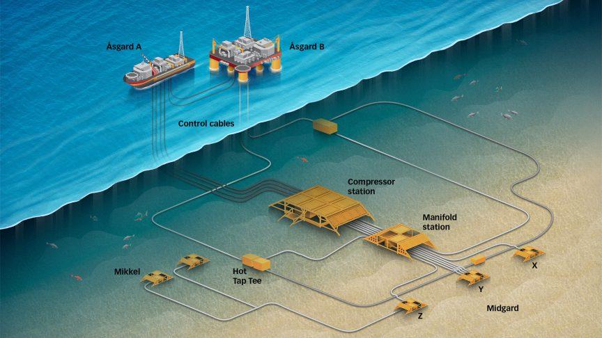 Åsgard subsea gas compression plant