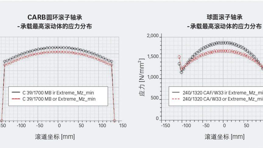 图2:在7兆瓦项目的极限载荷下,C39/1700 CARB圆环滚子轴承和240/1320球面滚子轴承的承载最高滚动体的应力分布。