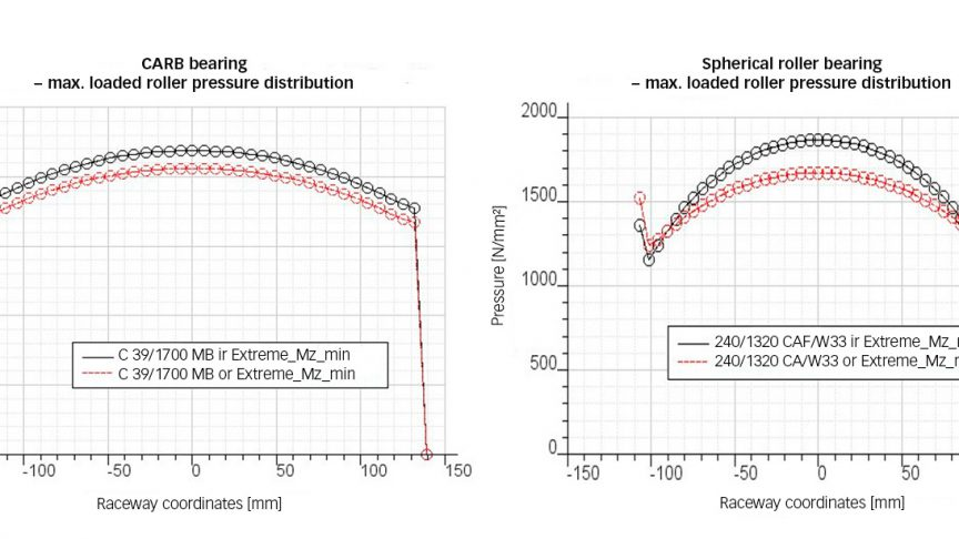Fig. 2: Stress distribution of heaviest loaded rollers in a C39/1700 CARB bearing and a 240/1320 spherical roller bearing, at extreme load case, 7-MW project.