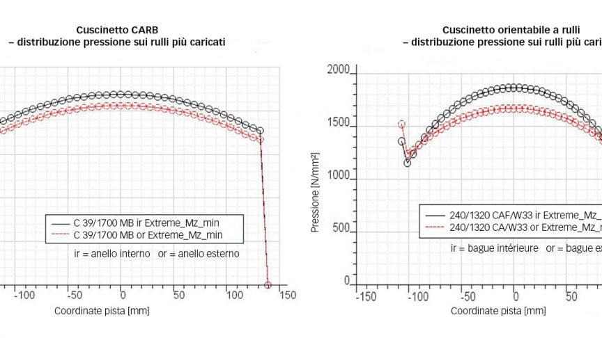 Fig. 2: Distribuzione delle sollecitazioni nei rulli più caricati di un cuscinetto CARB C39/1700 e di un cuscinetto orientabile a rulli 240/1320, nelle condizioni di carico più gravose; progetto 7-MW.