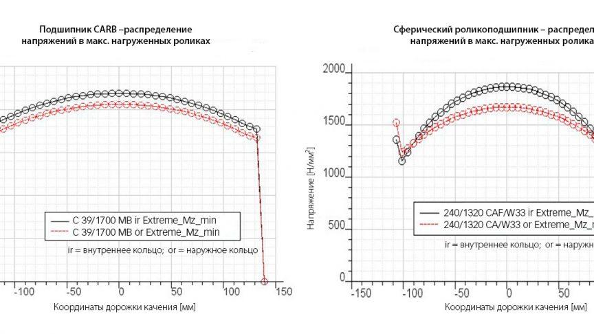 Рис. 2: Распределение напряжений в наиболее нагруженных роликах подшипника CARB C39/1700 и сферического роликоподшипника 240/1320 в случае варианта экстремального нагружения, турбина мощностью 7 МВт.