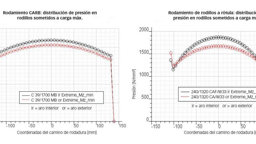 Fig. 2: Distribución de las tensiones en los rodillos sometidos a mayor carga en un rodamiento CARB C39/1700 y un rodamiento de rodillos a rótula 240/1320, en un caso de carga extrema, proyecto de 7 MW.