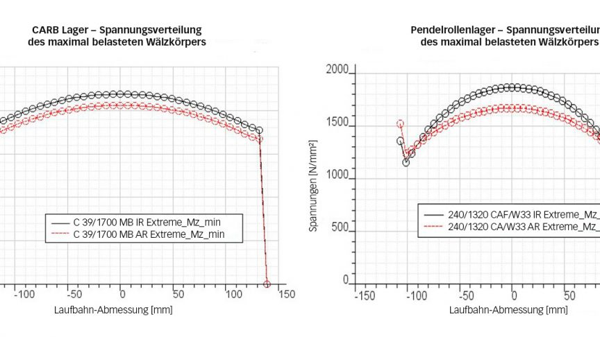 Bild 2: Spannungsverteilung der am höchsten belasteten Rolle eines C39/1700 CARB Lagers und eines 240/1320 Pendelrollenlagers im Extremfall (7-MW-Projekt).