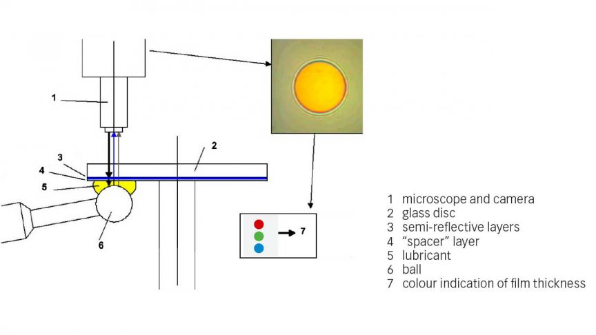 Fig. 3: Contact set-up for film thickness measurement in the SKF WAM-5 tribometer.