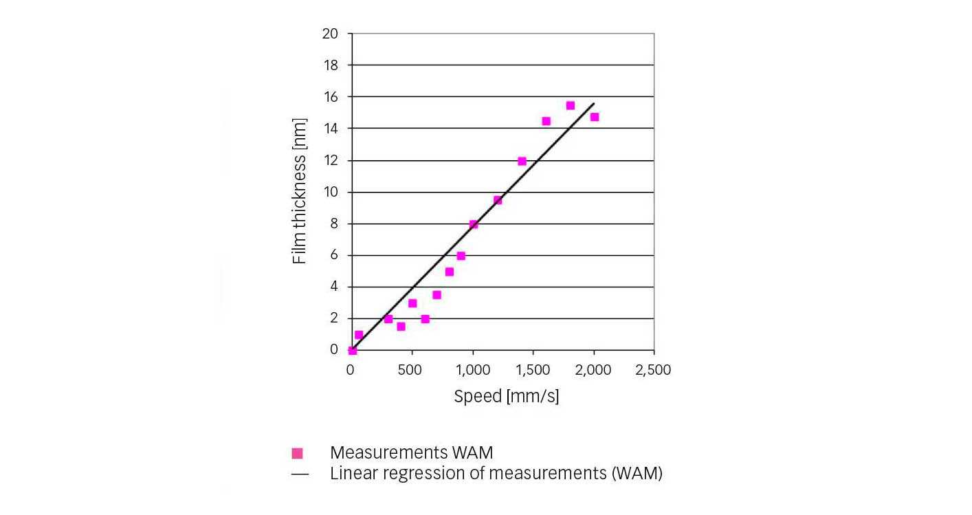 Fig. 4: Central film-thickness measurements for refrigerant R1233zd when increasing speed (t = 10 °C, p = 0.52 GPa).