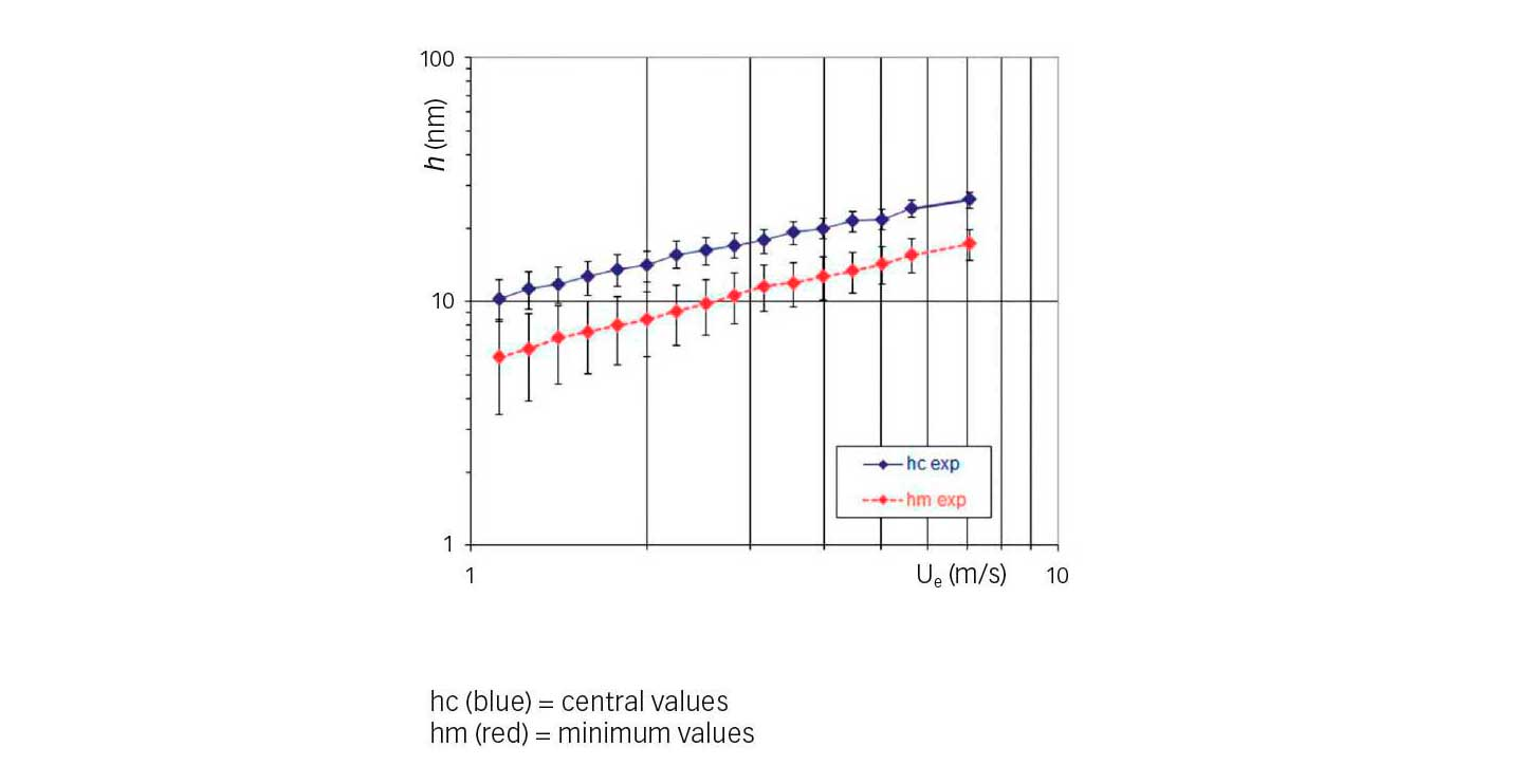 Fig. 5: Experimental film thickness variations versus entrainment speed (refrigerant HCFC-123, t = 10 °C, p = 0.52 GPa).