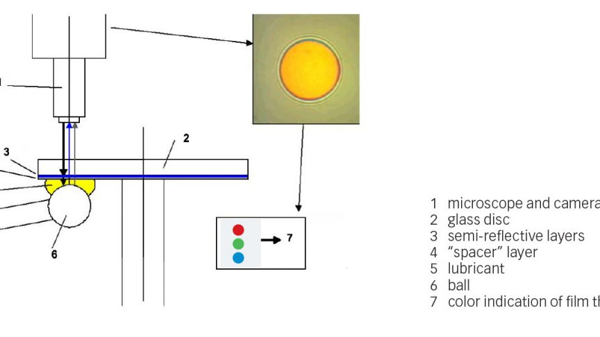 Fig. 3: Contact setup for film thickness measurement in the SKF WAM-5 tribometer.