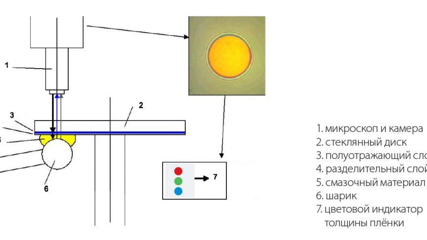 Рис. 3: Измерение толщины плёнки в трибометре SKF WAM-5.
