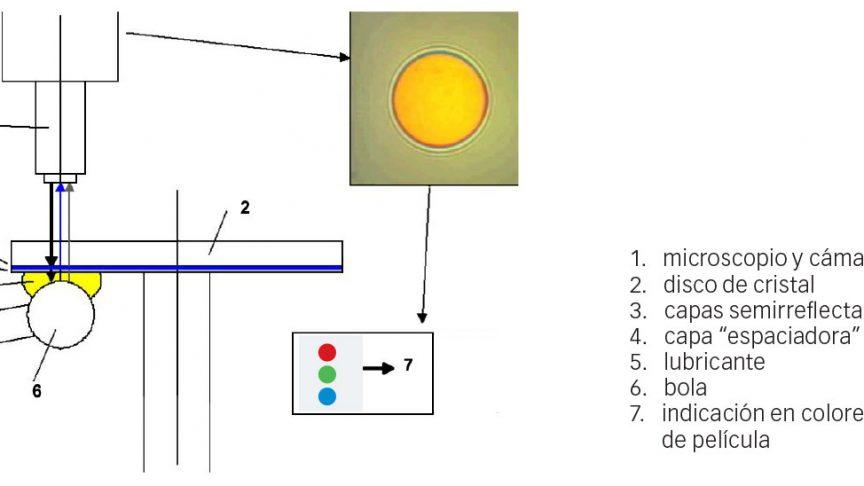 Fig. 3: Esquema de contacto para la medición de espesor de película en el tribómetro WAM 5 de SKF.