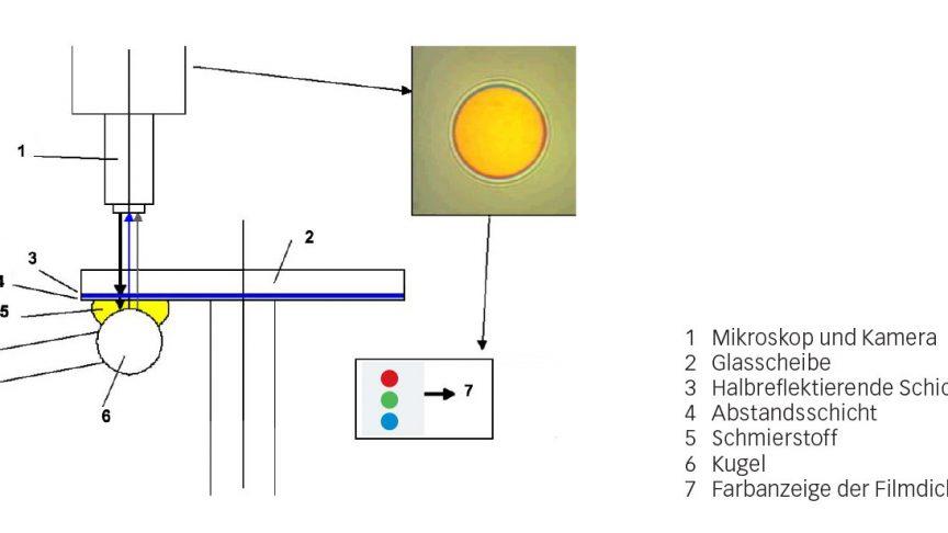 Bild 3: Kontaktanordnung zur Filmdickenmessung im SKF WAM-5-Tribometer.