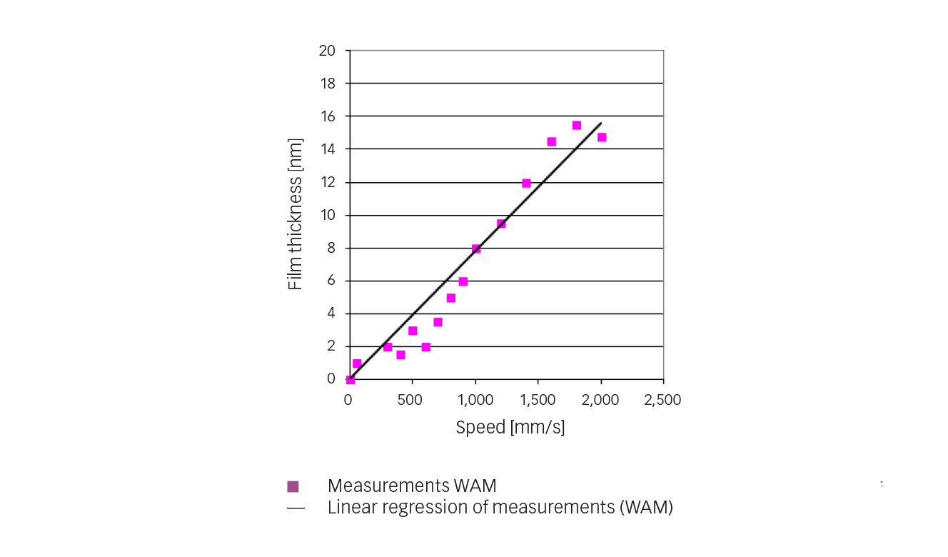 Fig. 4: Central film-thickness measurements for refrigerant R1233zd when increasing speed (t = 10ºC (50ºF), p = 0.52 GPa).
