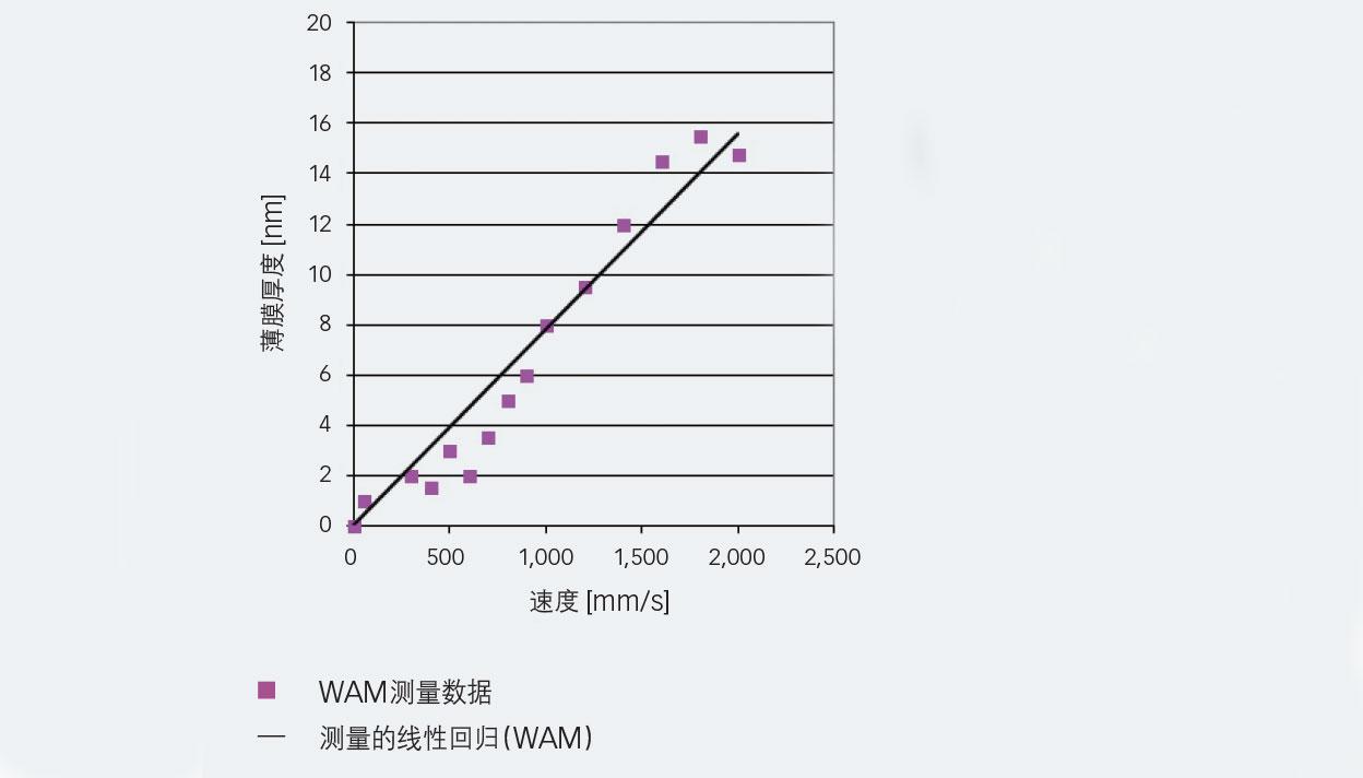 图4:速度增加时的R1233zd制冷剂中间膜厚测量数据(t = 10 °C, p = 0.52 GPa)。