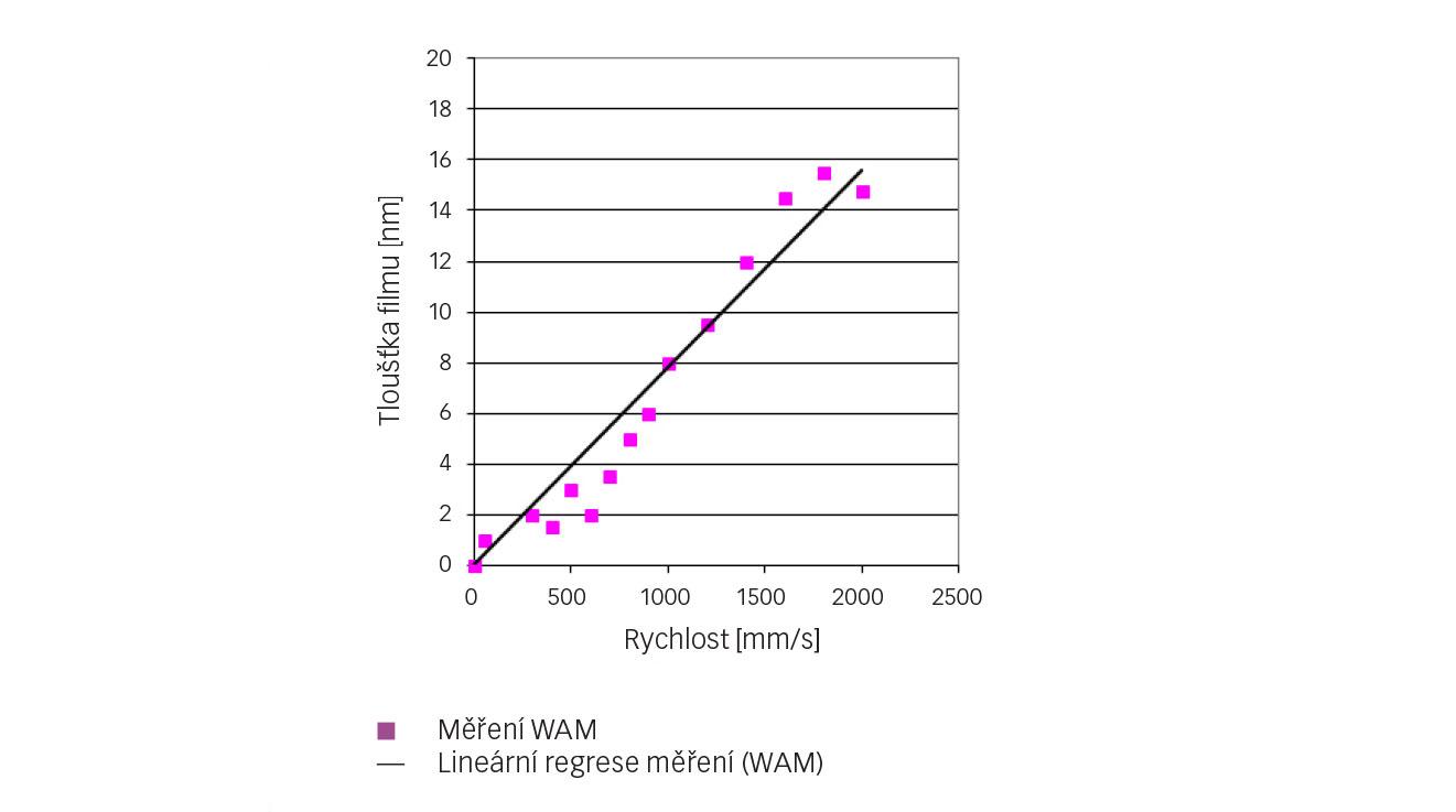 Obr. 4: Měření střední tloušťky filmu chladiva R1233zd při zvýšení rychlosti (t = 10 °C, p = 0,52 GPa).