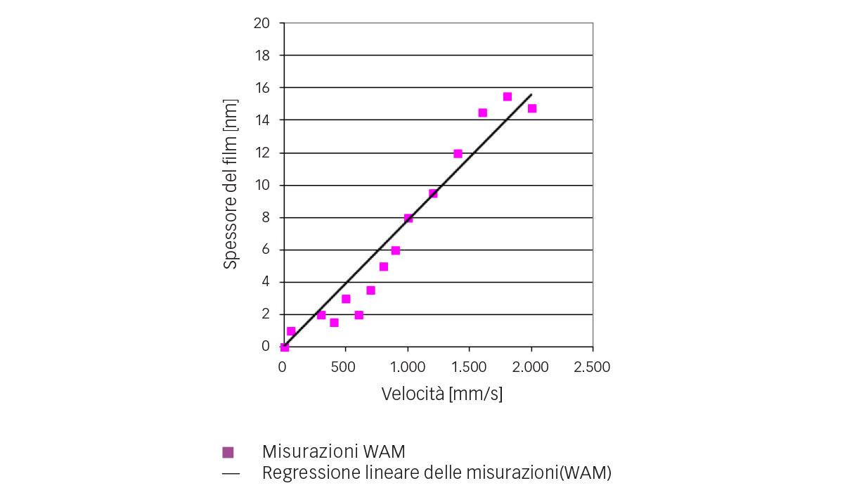 Fig. 4: Misurazioni dello spessore del film centrale del refrigerante R1233zd con l'aumentare della velocità (t = 10 °C, p = 0,52 GPa).