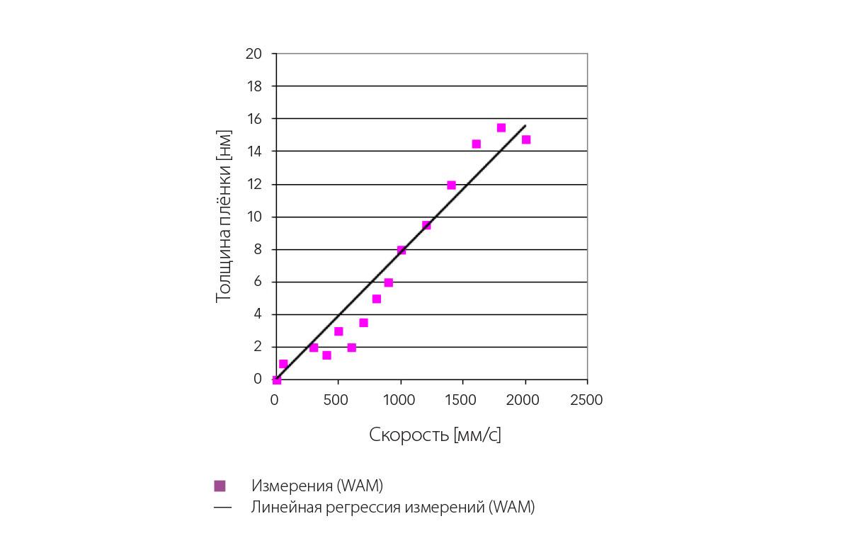 Рис. 4: Измерения центральной толщины плёнки хладагента R1233zd при увеличении скорости перемещения (t = 10 °C, p = 0,52 ГПа).